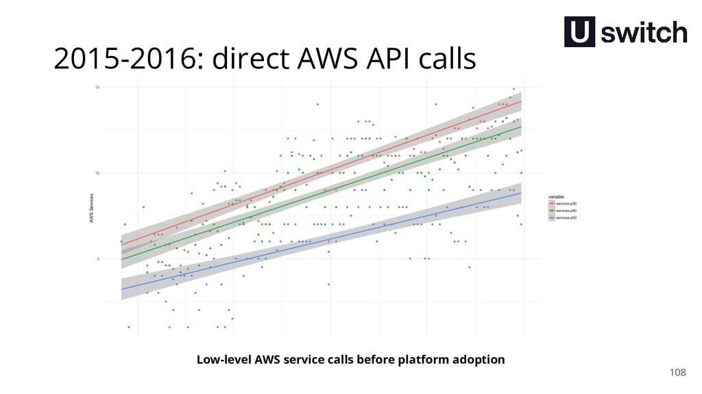 108 Low-level AWS service calls before platform...
