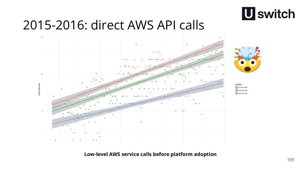 109 Low-level AWS service calls before platform...