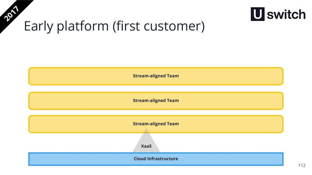 112 2017 Early platform (first customer)