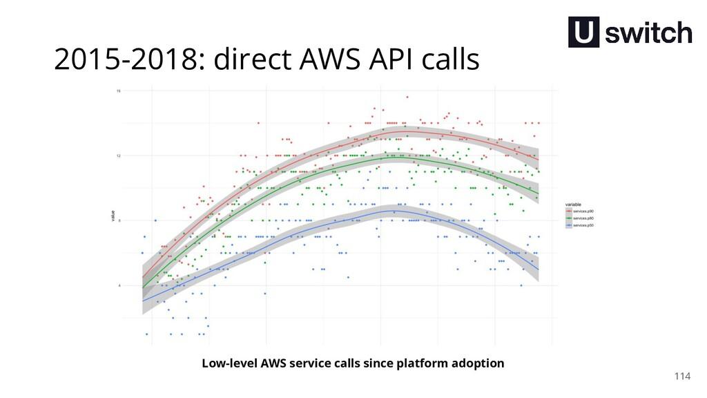 114 Low-level AWS service calls since platform ...