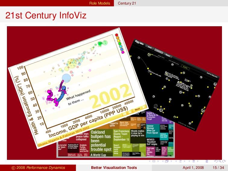 Role Models Century 21 21st Century InfoViz c 2...