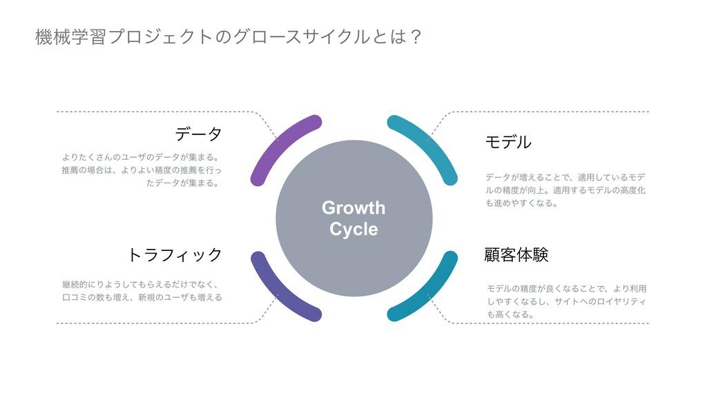 ػցֶशϓϩδΣΫτͷάϩʔεαΠΫϧͱʁ Growth Cycle σʔλ͕૿͑Δ͜ͱͰɺ...