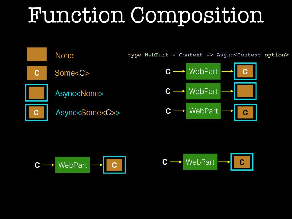 Function Composition Async<None> Async<Some<C>>...