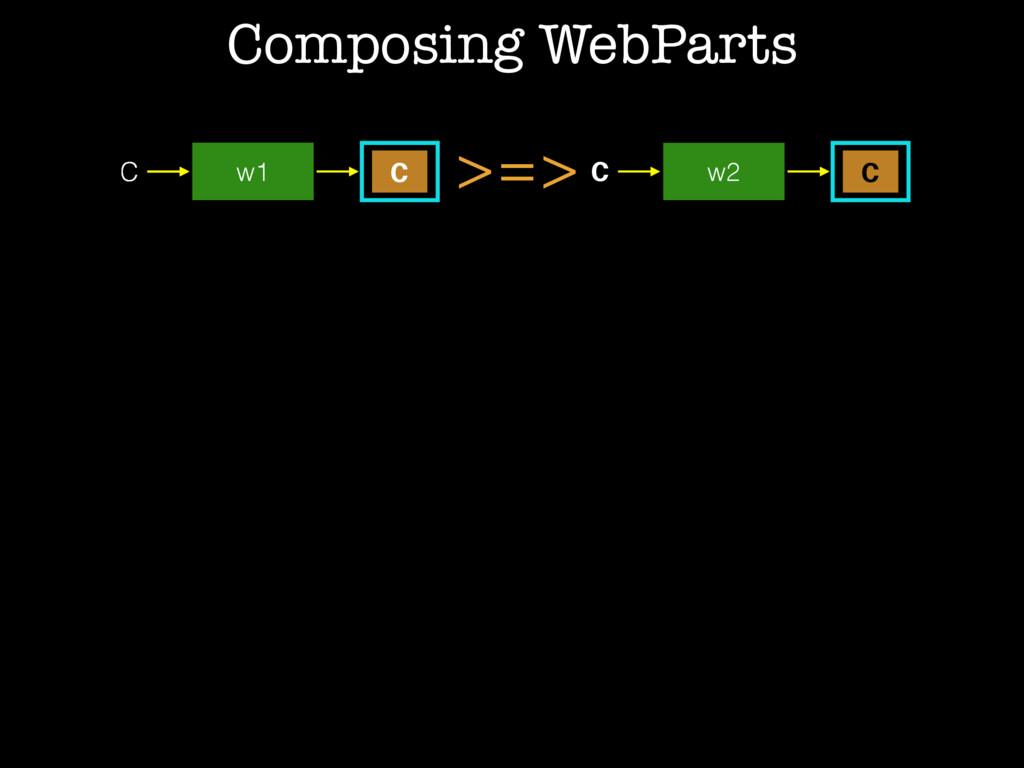 >=> C w1 C C w2 C C w1 Composing WebParts