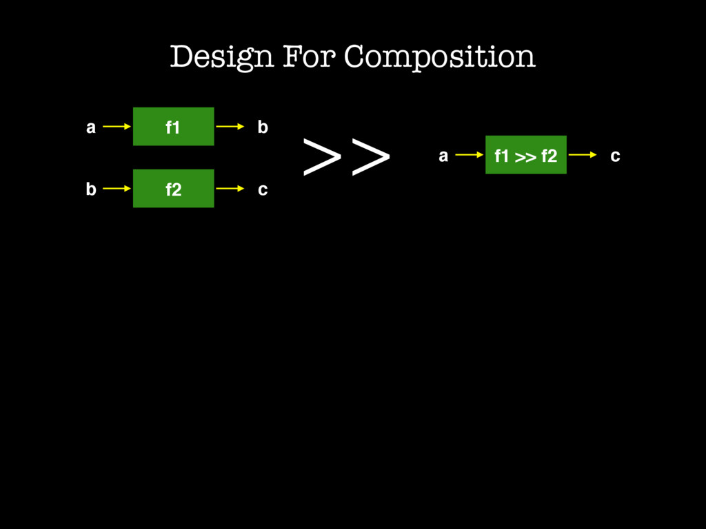 Design For Composition a f1 b b f2 c >> a f1 >>...