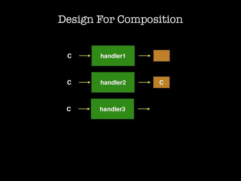 C handler1 Design For Composition C handler2 C ...