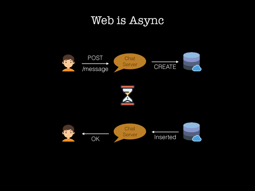 Web is Async POST /message Chat Server CREATE O...