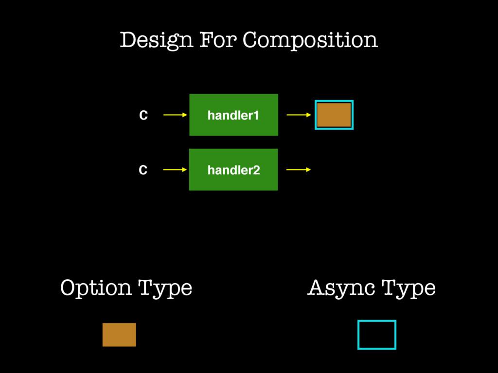 C handler1 Design For Composition C handler2 As...
