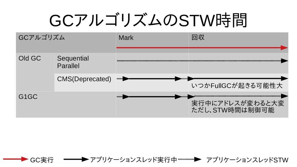 GCアルゴリズムの評価STW時間から不要なオブ GCアルゴリズム Mark 回収 Old GC...