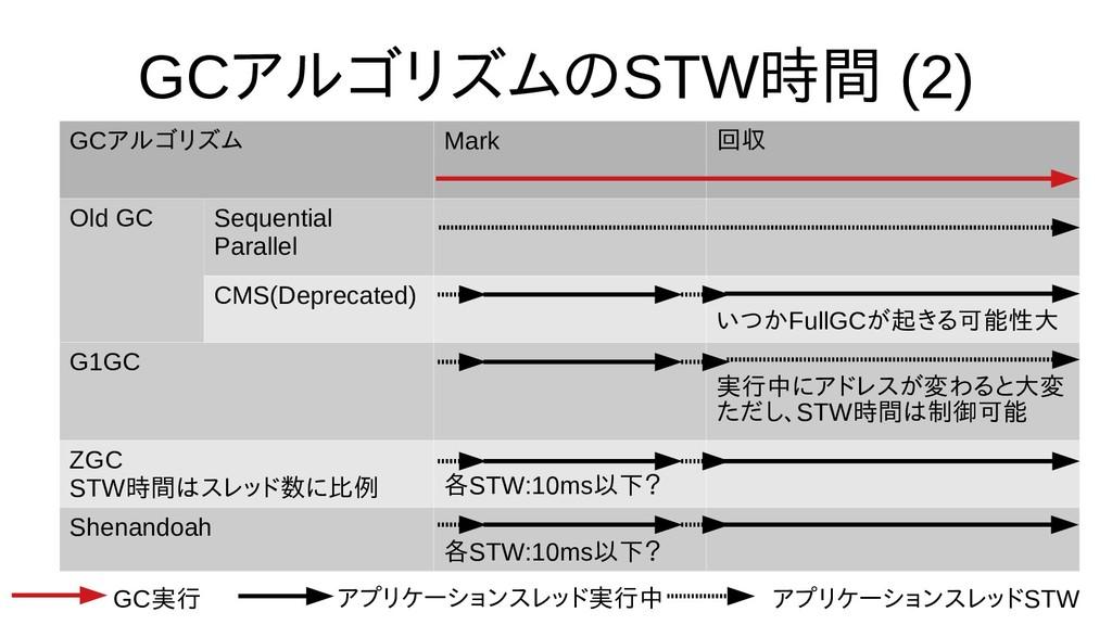 GCアルゴリズムの評価STW時間から不要なオブ (2) GCアルゴリズム Mark 回収 Ol...