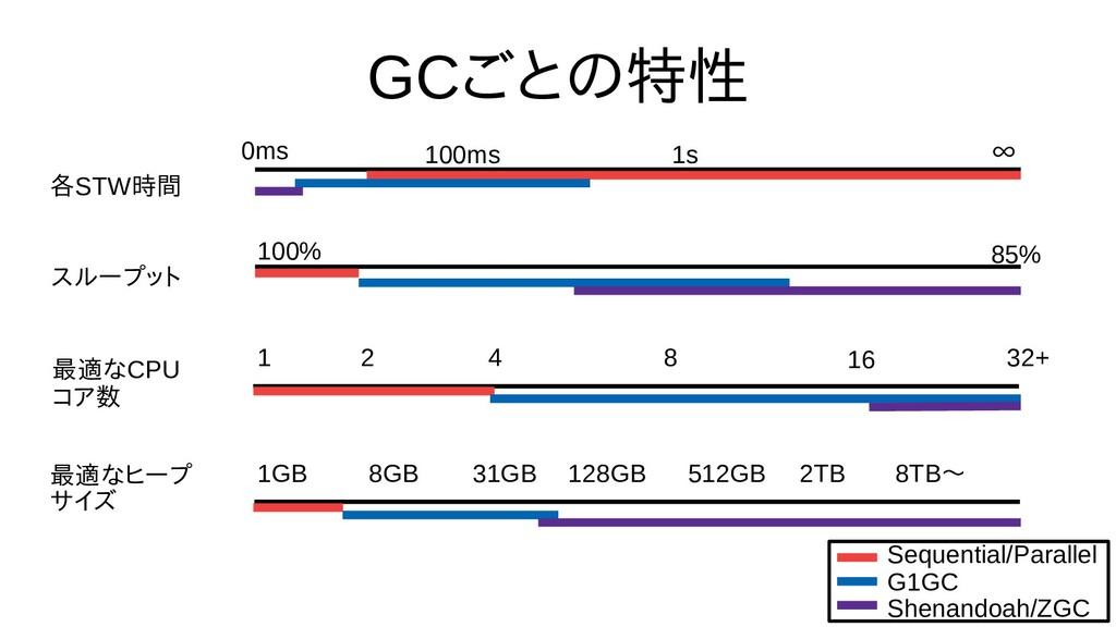 GCごとの評価特性 各STW時間から不要なオブ スループット 最も良さげな適なオブジェクトをC...