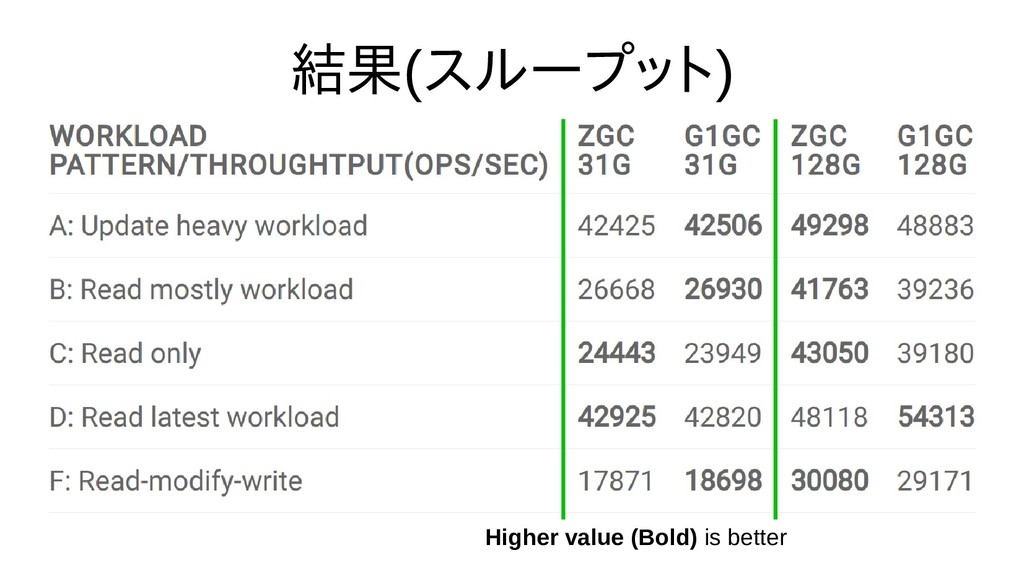 結果(スループット) Higher value (Bold) is better