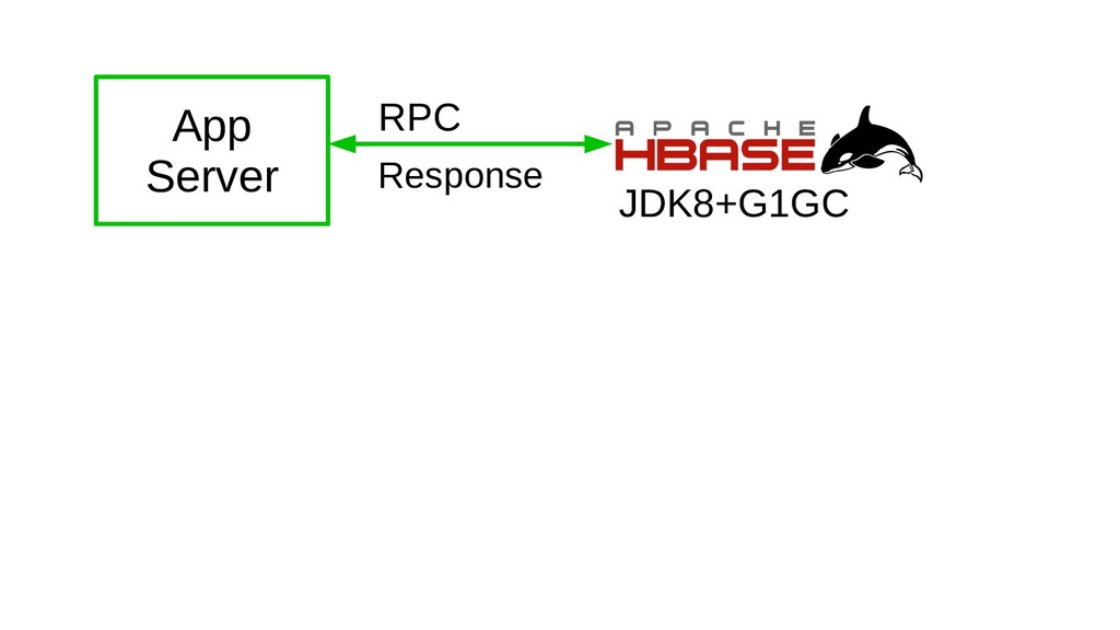 RPC Response JDK8+G1GC App Server
