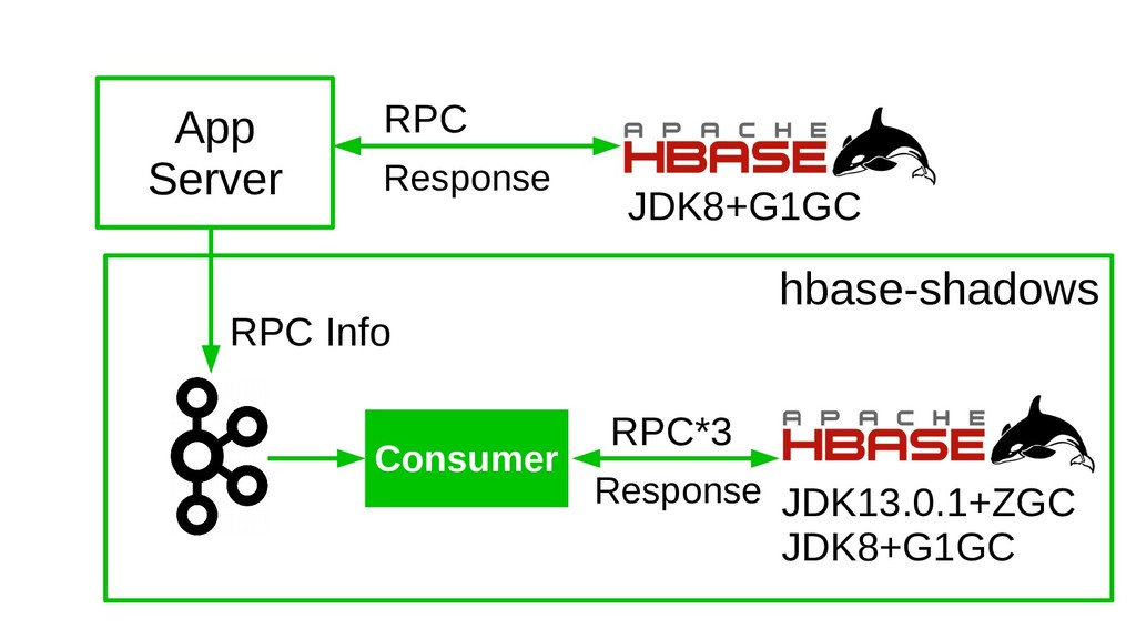 RPC Response JDK8+G1GC Consumer RPC Info JDK13....