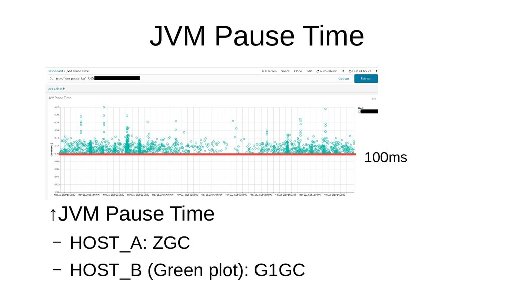 JVM Pause Time ↑JVM Pause Time – HOST_A: ZGC – ...