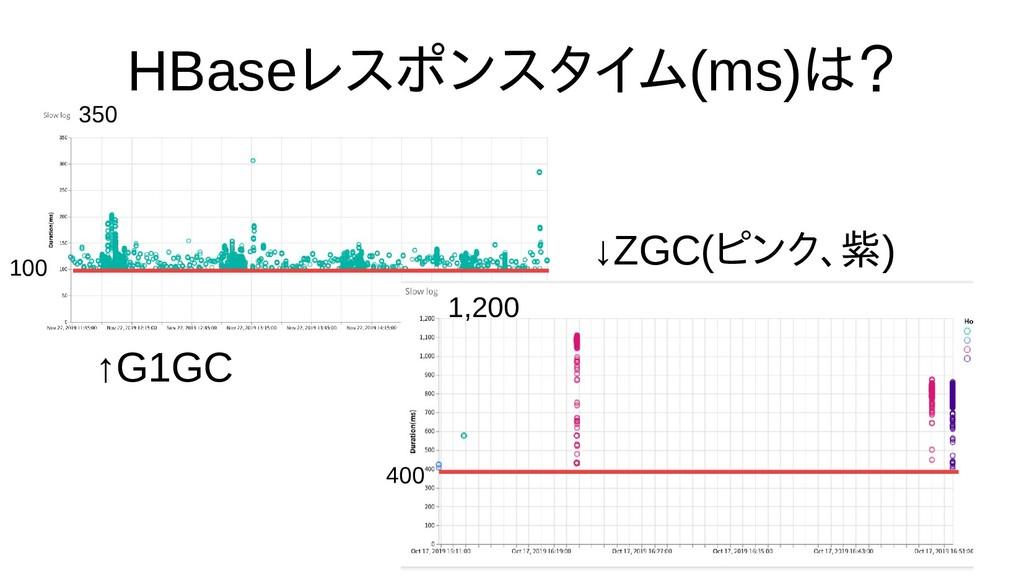 HBaseレスポンスタイム(ms)は時間の都合で話? ↑G1GC ↓ZGC(ピンク、リージョン...