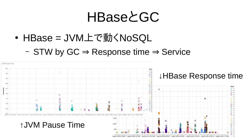 HBaseとGC ● HBase = JVM上で動くで話さない動くくNoSQL – STW b...