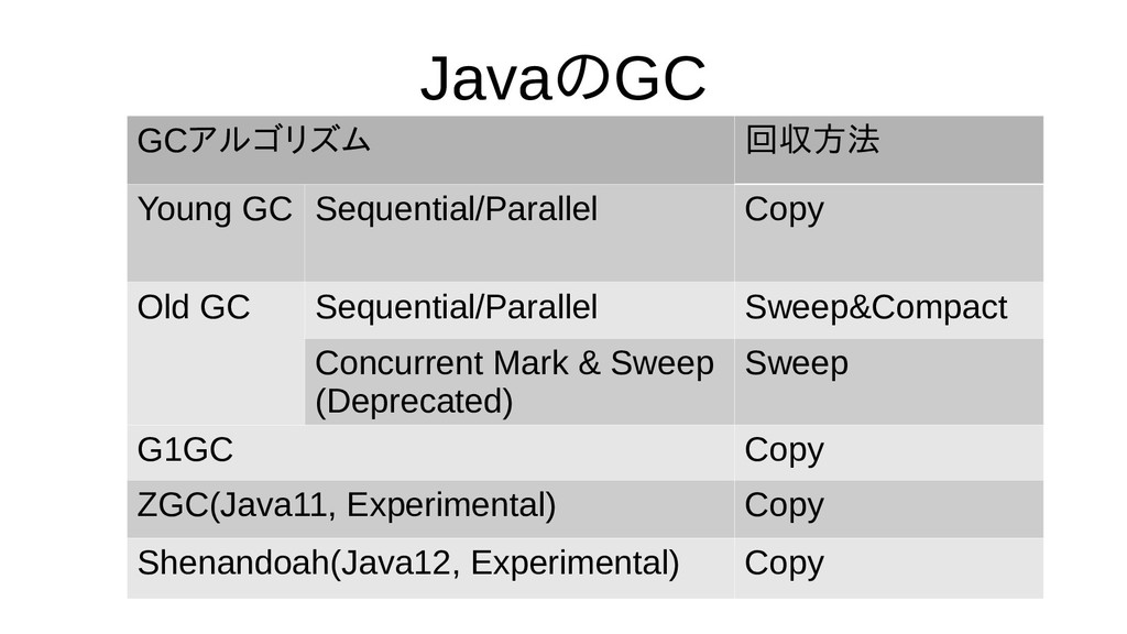 Javaの評価GC GCアルゴリズム 回収方法 Young GC Sequential/Par...