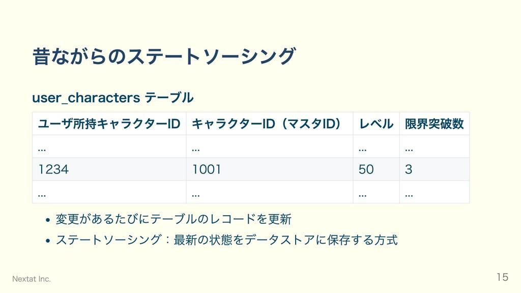 昔ながらのステートソーシング user_characters テーブル ユーザ所持キャラクター...