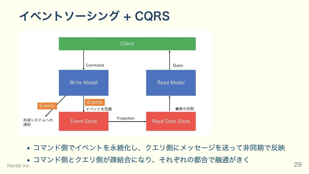 イベントソーシング + CQRS コマンド側でイベントを永続化し、クエリ側にメッセージを送って...
