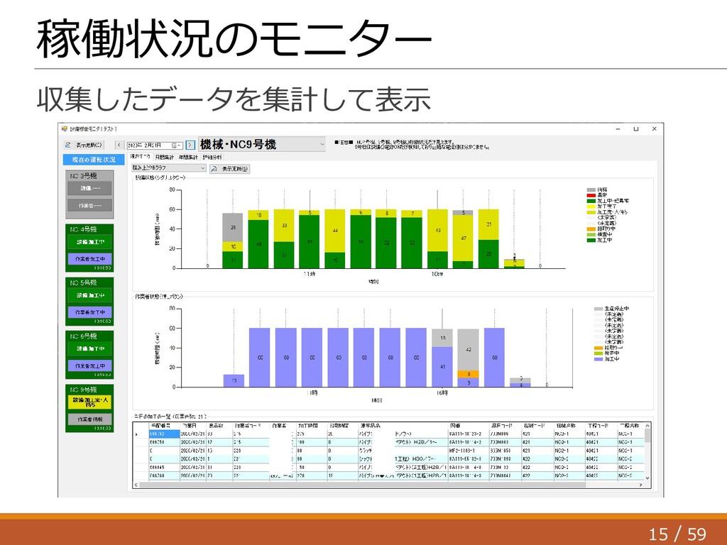 15 59 / 稼働状況のモニター 収集したデータを集計して表示