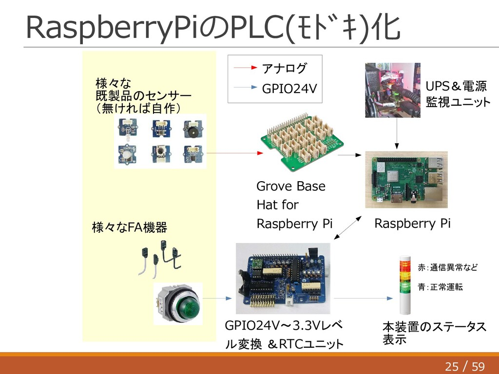 25 59 / RaspberryPiのPLC(モドキ)化 Grove Base Hat f...