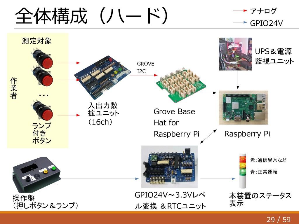 29 59 / 全体構成(ハード) ランプ 付き ボタン 操作盤 (押しボタン&ランプ) Gr...