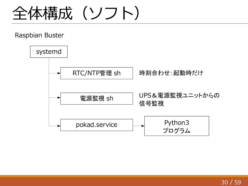 30 59 / Python3 プログラム 全体構成(ソフト) systemd 電源監視 sh...