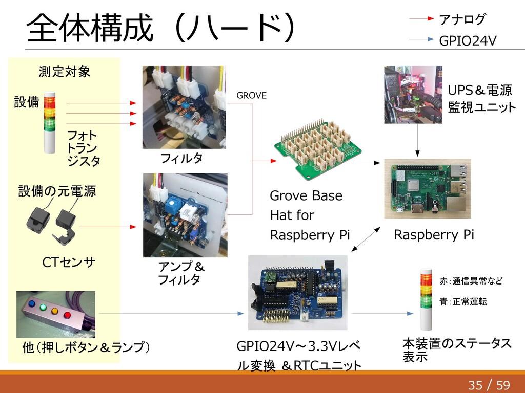 35 59 / 全体構成(ハード) フォト トラン ジスタ CTセンサ 設備の元電源 他(押し...