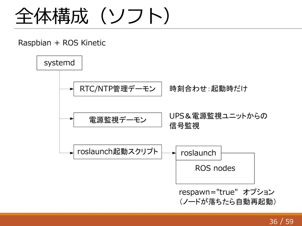 36 59 / ROS nodes 全体構成(ソフト) systemd roslaunch 電...