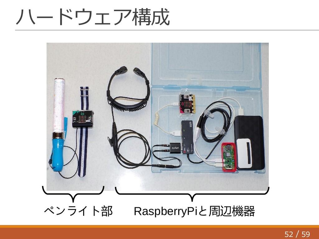 52 59 / ハードウェア構成 ペンライト部 RaspberryPiと周辺機器