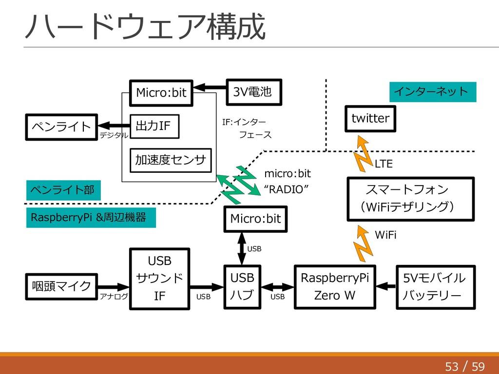 53 59 / ハードウェア構成 ペンライト RaspberryPi Zero W Micro...