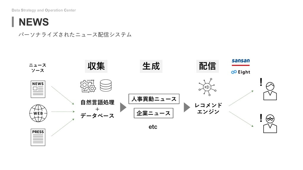 Data Strategy and Operation Center NEWS パーソナライズ...