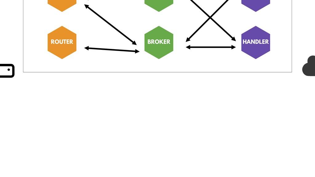 ROUTER BROKER HANDLER