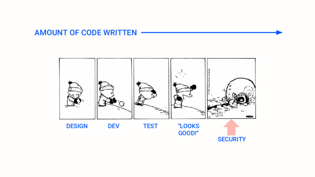 AMOUNT OF CODE WRITTEN DESIGN DEV TEST SECURITY...