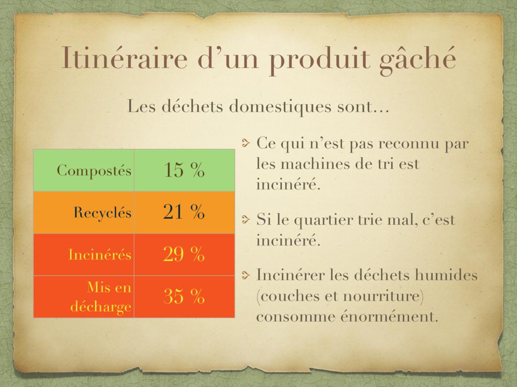 Itinéraire d'un produit gâché Compostés 15 % Re...