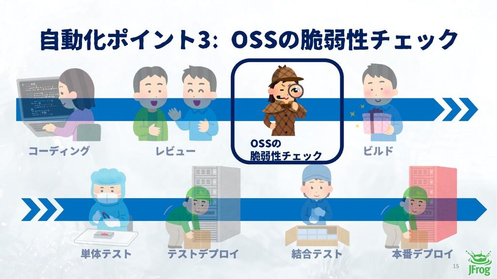 自動化ポイント3: OSSの脆弱性チェック 15 OSSの 脆弱性チェック