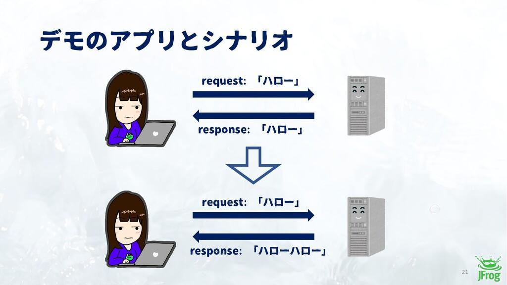 デモのアプリとシナリオ 21 request: 「ハロー」 response: 「ハロー」 r...