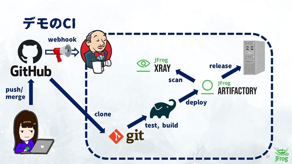 デモのCI 22 push/ merge test, build deploy release...