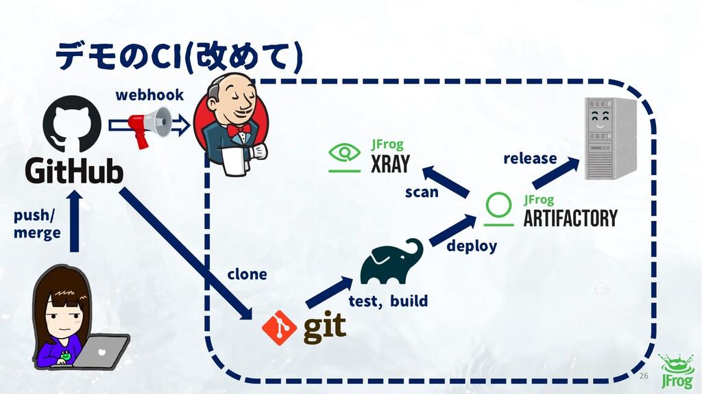 デモのCI(改めて) 26 push/ merge test, build deploy re...