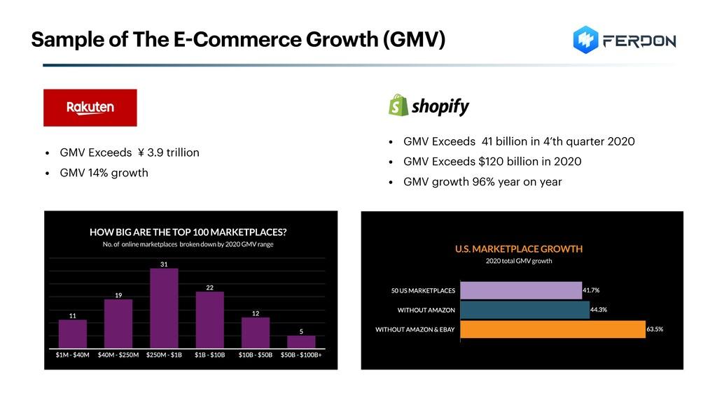 • GMV Exceeds 41 billion in 4'th quarter 2020 •...