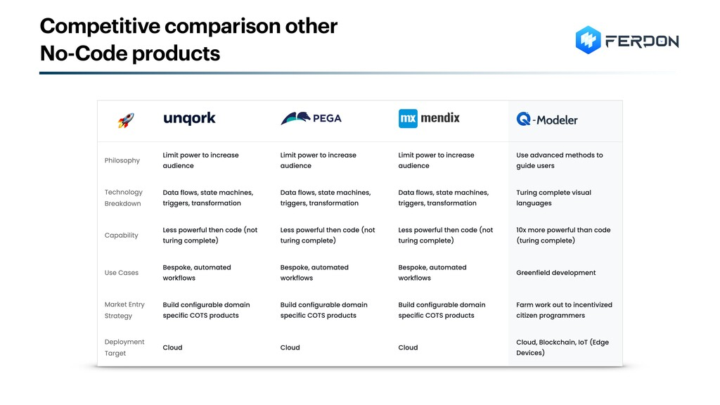 Competitive comparison other No-Code products