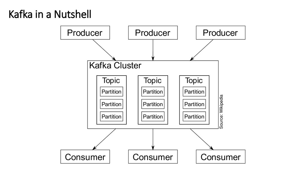 Kafka in a Nutshell Source: Wikipedia