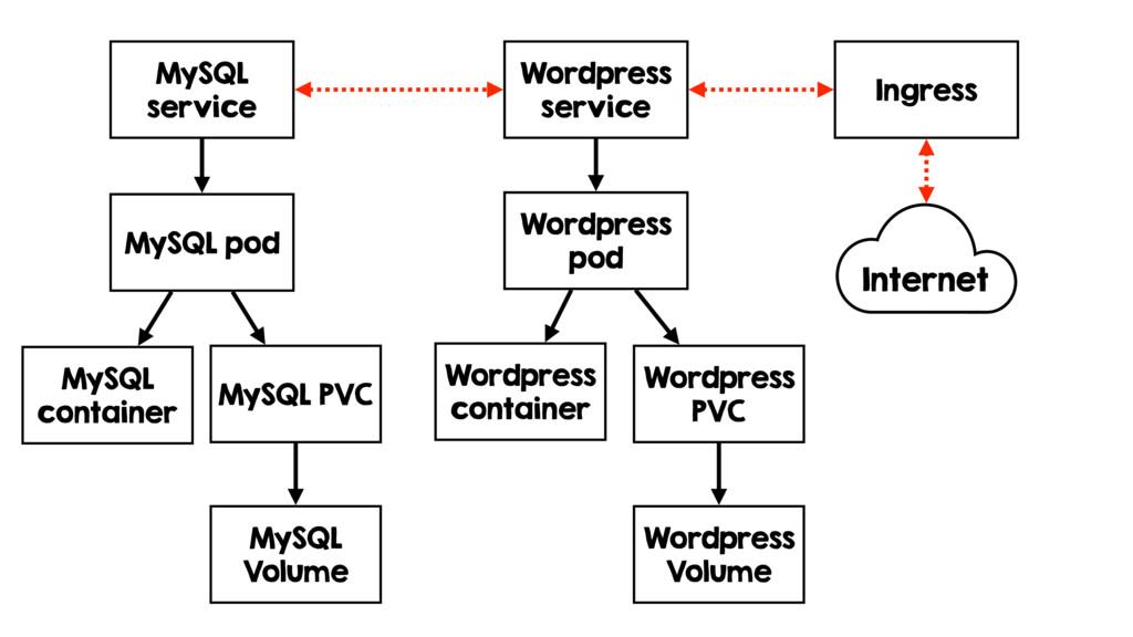 MySQL pod MySQL container MySQL service Wordpre...