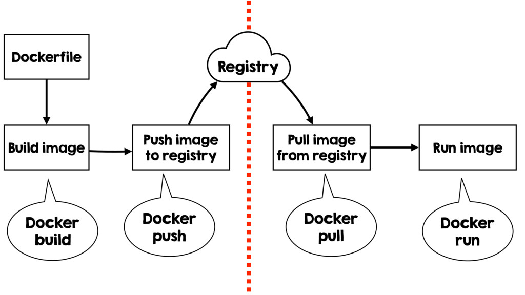 Build image Push image to registry Pull image f...