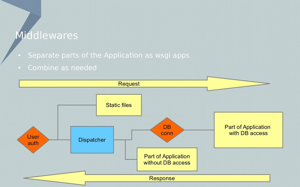 Middlewares Part of Application without DB acce...