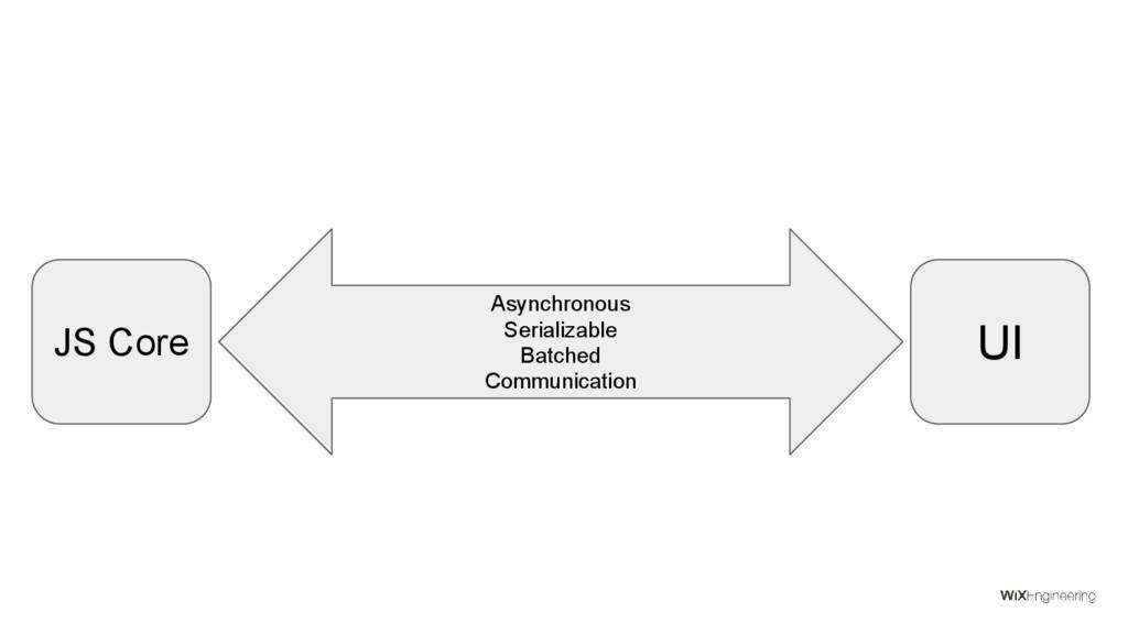 UI Asynchronous Serializable Batched Communicat...