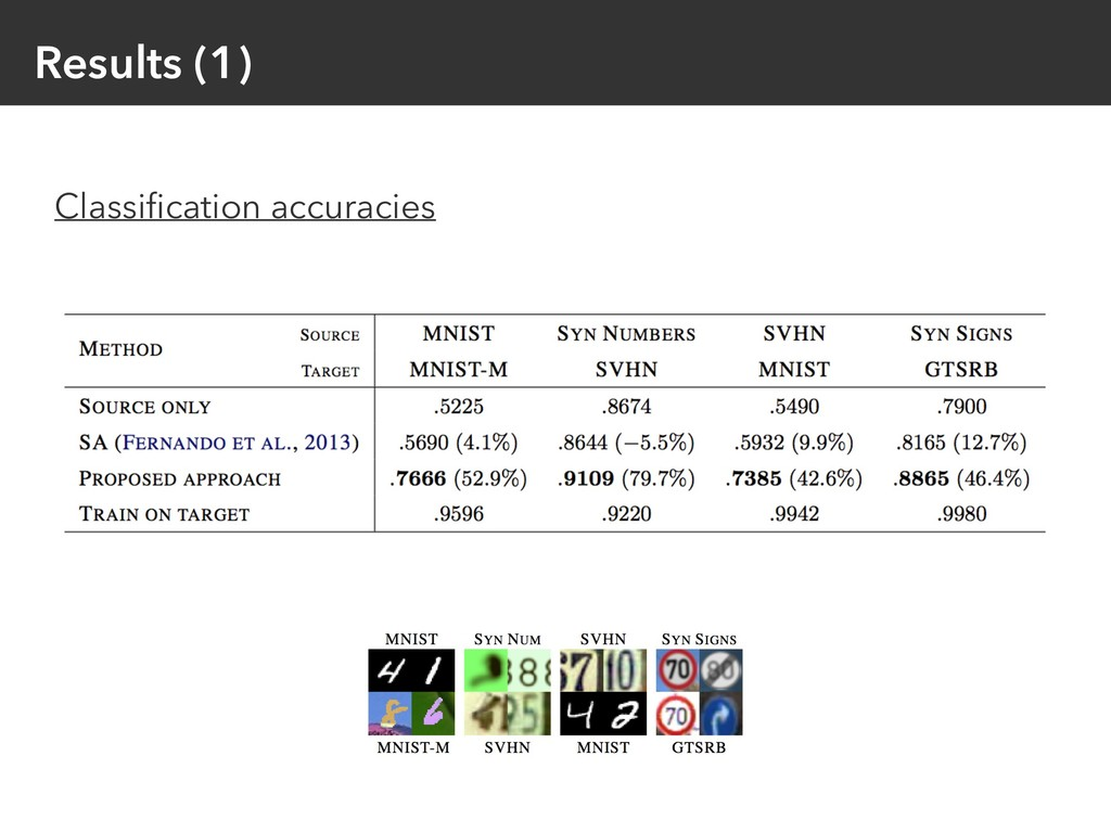 Results (1) Classification accuracies