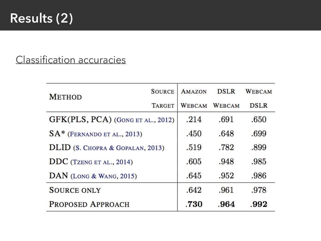 Results (2) Classification accuracies