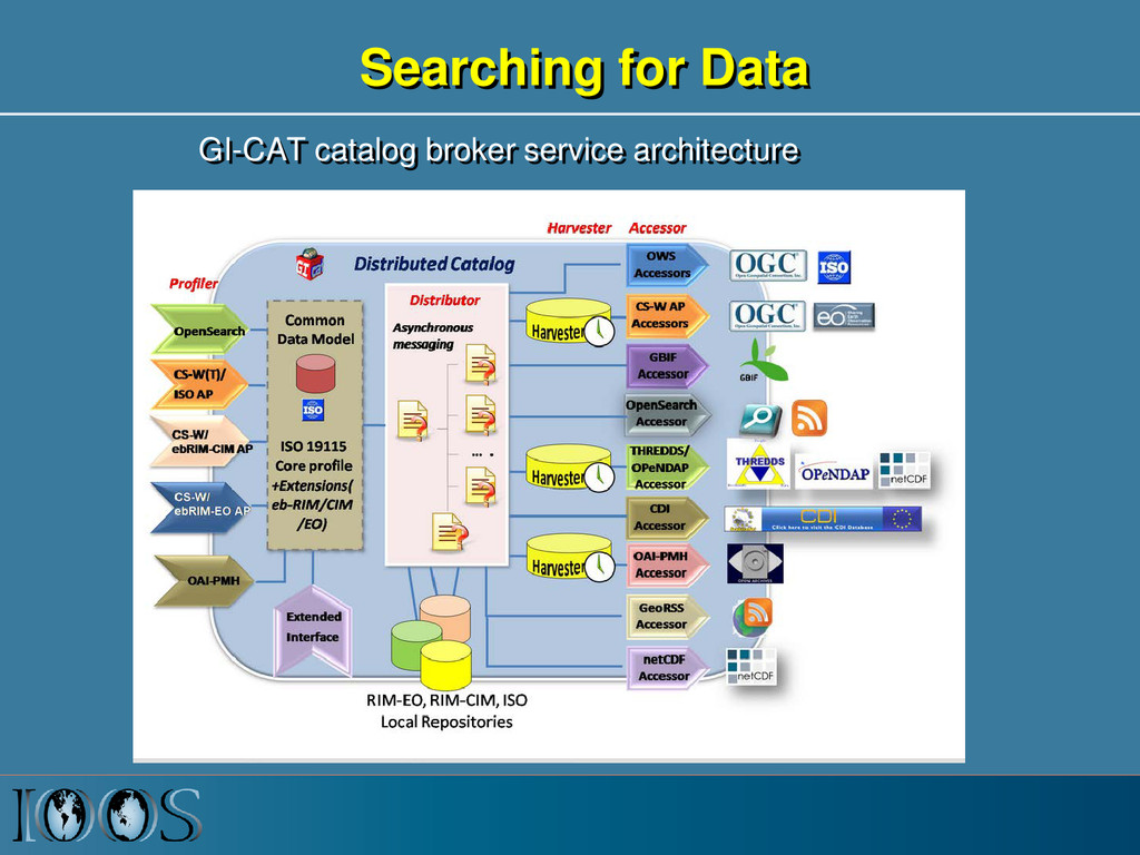 GI-CAT catalog broker service architecture Sear...